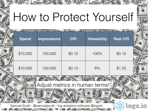 How To Stop Losing Money To Online Ad Fraud
