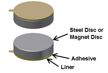 Adhesives To Glue Neodymium Magnet - Check Out The Suitable Option