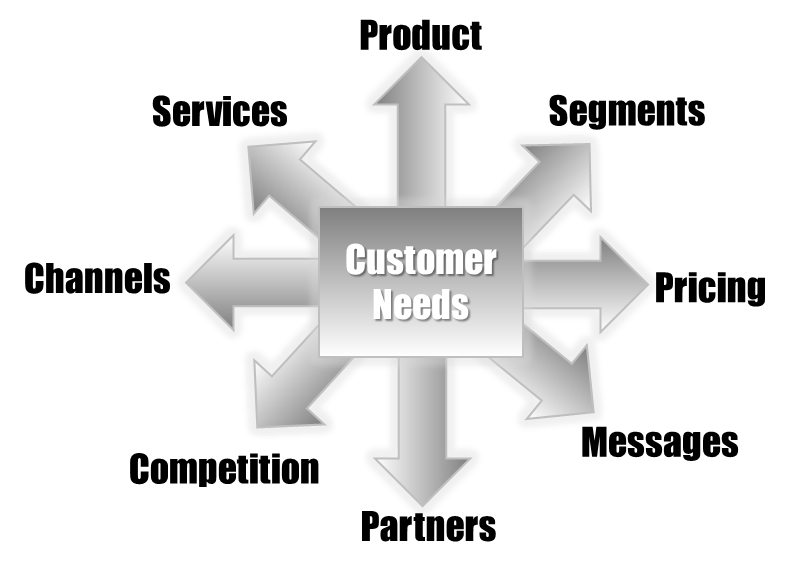 5 Pro Tips To Know What Your Customers Want
