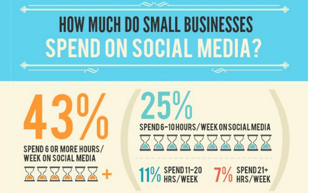 Social Media Helps Shape Marketing Campaigns