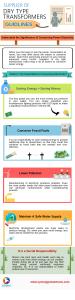 Energy efficient transformers manufacturers