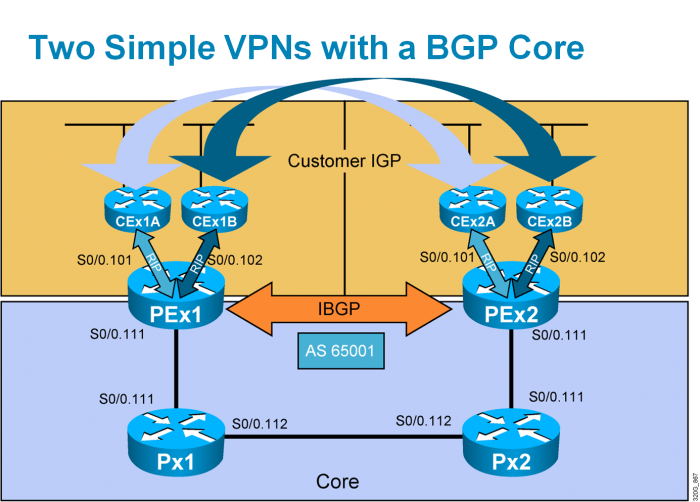 What Is MPLS VPN Technology?