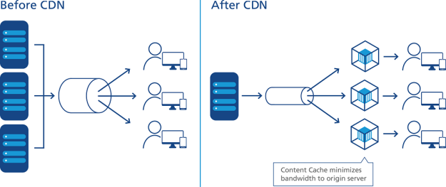 Content Delivery Network To Enhance Website Faster User Experience