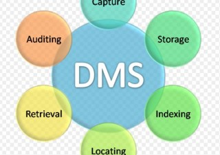 Benefits Of Cloud Based Electronic Document Management